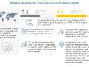 Automotive Data Logger Market