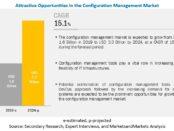 Configuration Management Market
