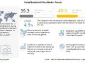 Industrial Films Market, Industrial Films