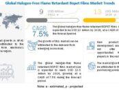 Halogen-Free Flame Retardant Bopet Films Market