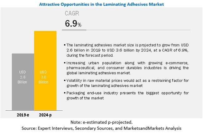 laminating-adhesives-market-129921733