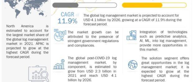 Log Management Market