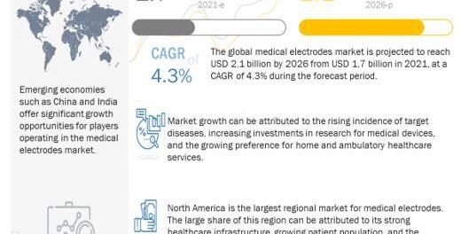 Medical Electrodes Market