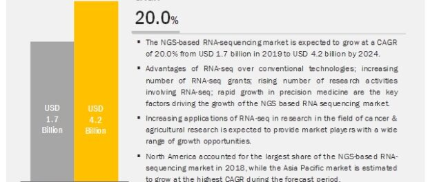 NGS-Based RNA-Sequencing Market