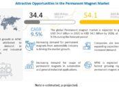 Permanent Magnet Market, Permanent Magnet Industry, COVID 19 impact on Permanent Magnet Market, neodymium iron boron magnets market, ferrite magnets market, samarium cobalt magnets market, alnico magnets market, ferromagnetic material market